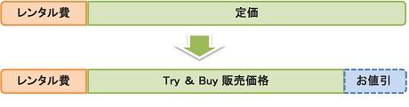 レンタル後にご購入頂く場合、特別価格にてご提供致します